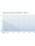 Comparatif des courbes de performance